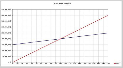 Tolle Break Even Analyse Auf Excel Bilder - Bilder für das ...